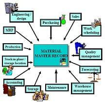 material-master