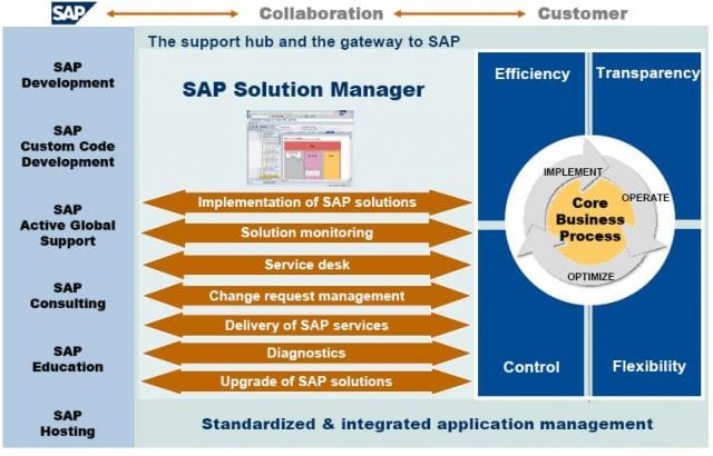 Sap solution manager 7 malvernweather Gallery