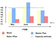 sales and operation plannig process