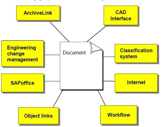 SAP Document Management