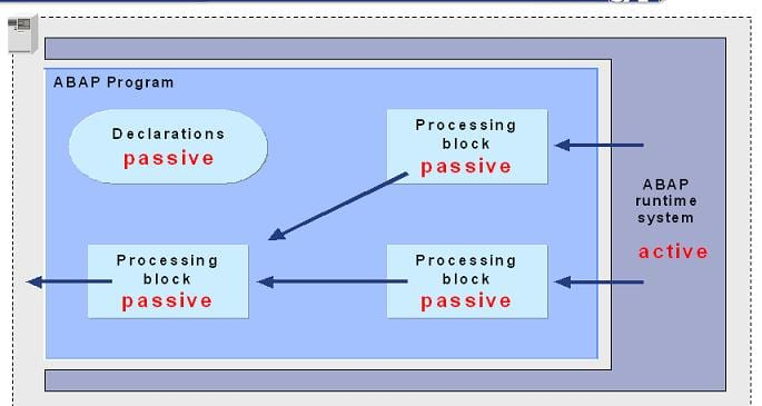 ABAP Programming Execution