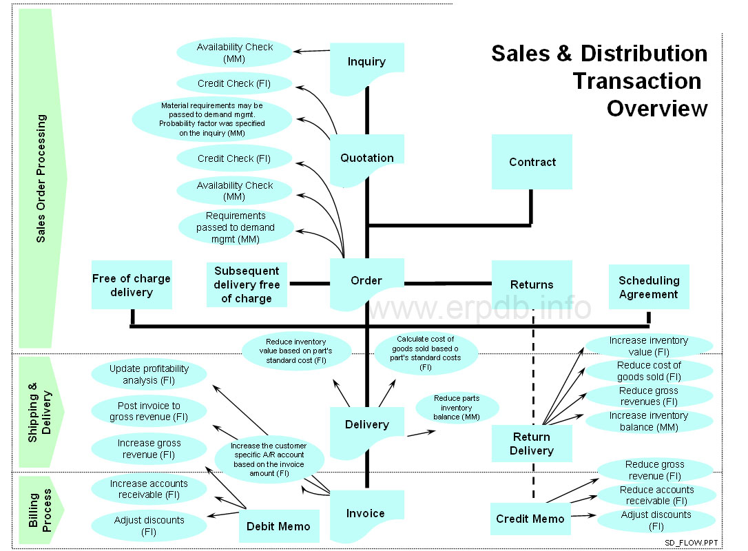 Sales And Distribution Sd Erp Database