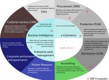 erp_modules