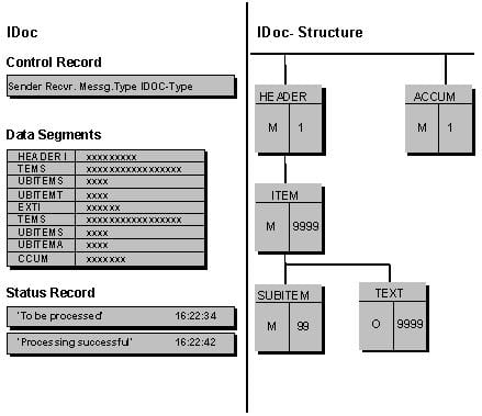 idoc-structure