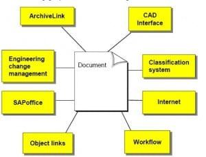 SAP Document Management
