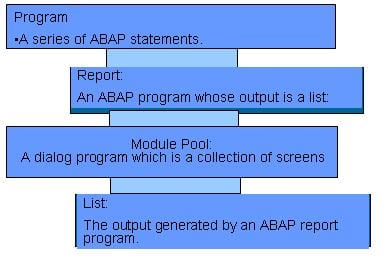 ABAP Terms to Remember