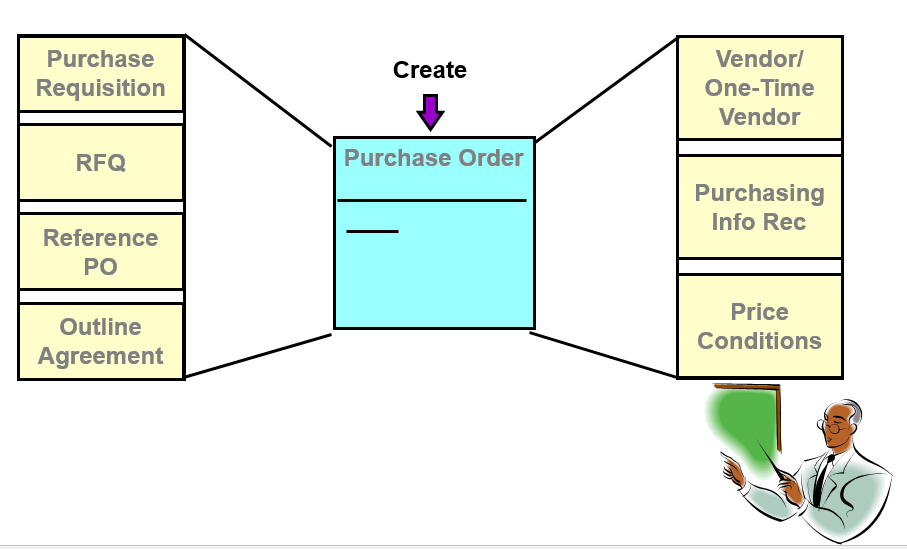 Creation of Purchase Order